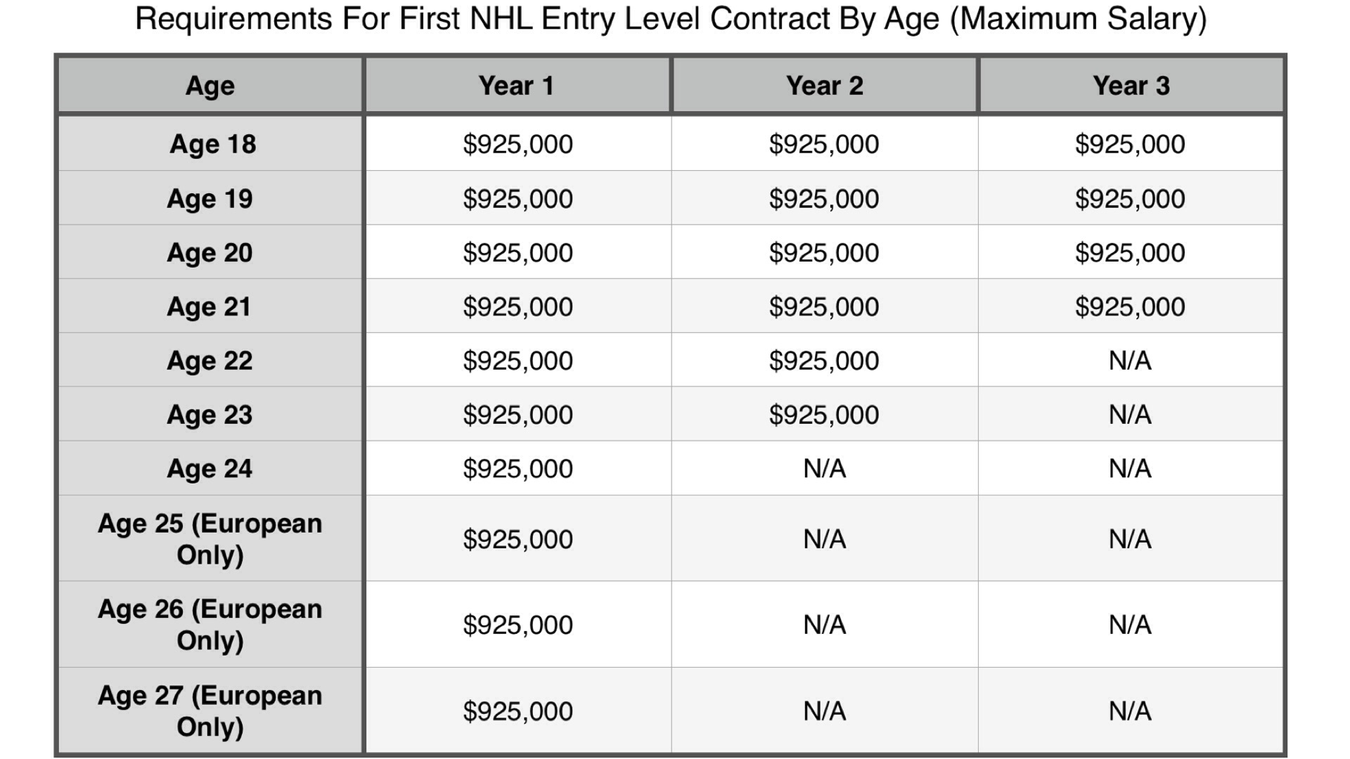 Contract Requirements | Nhl Entry Level Contract Requirements By Age Blackhawks Breakdown